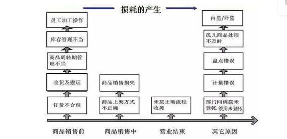 (图片来源:庄帅零售电商频道)