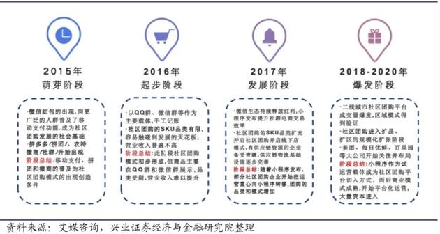 中国社区团购发展史