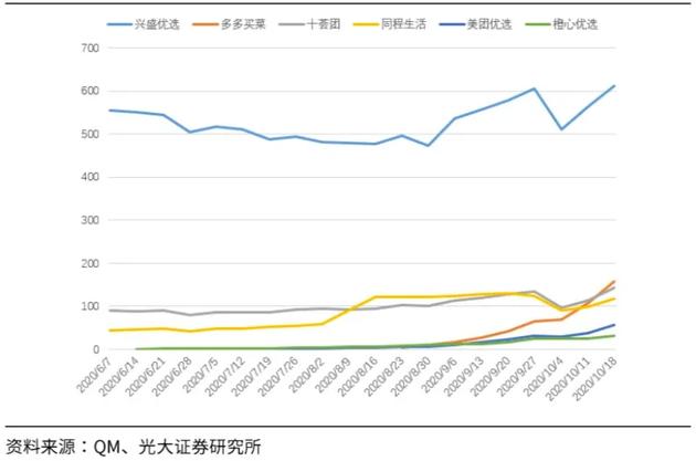 目前主要社区团购公司小程序DAU增长情况